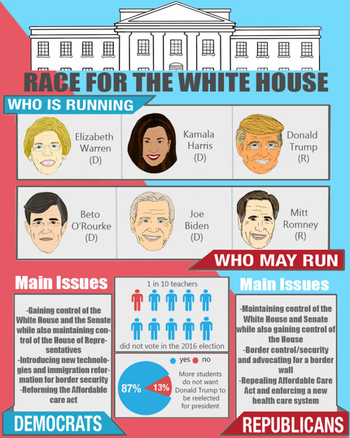 Race+for+the+White+House