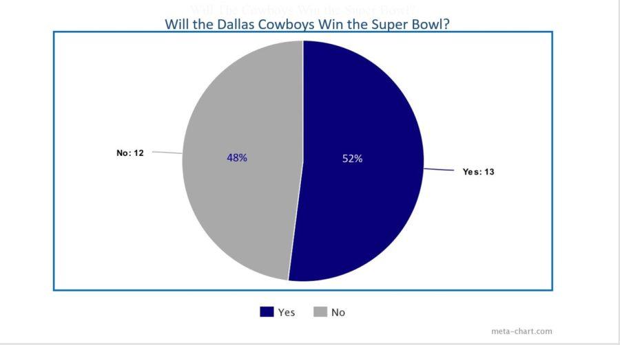 Poll: Will the Dallas Cowboys Win the Super Bowl?